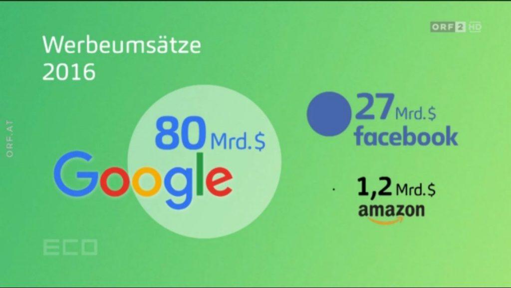 Heimat: Grafik zu Werbeumsätzen von digitalen Multikonzernen