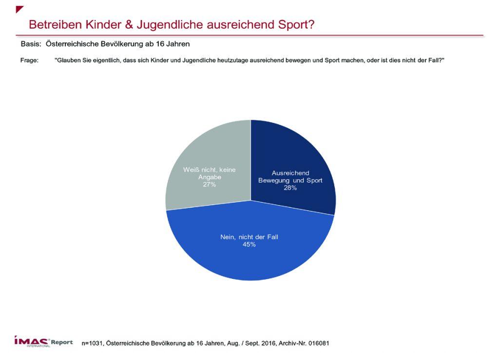 Betreiben Kinder & Jugendliche ausreichend Sport? Quelle: IMAS International