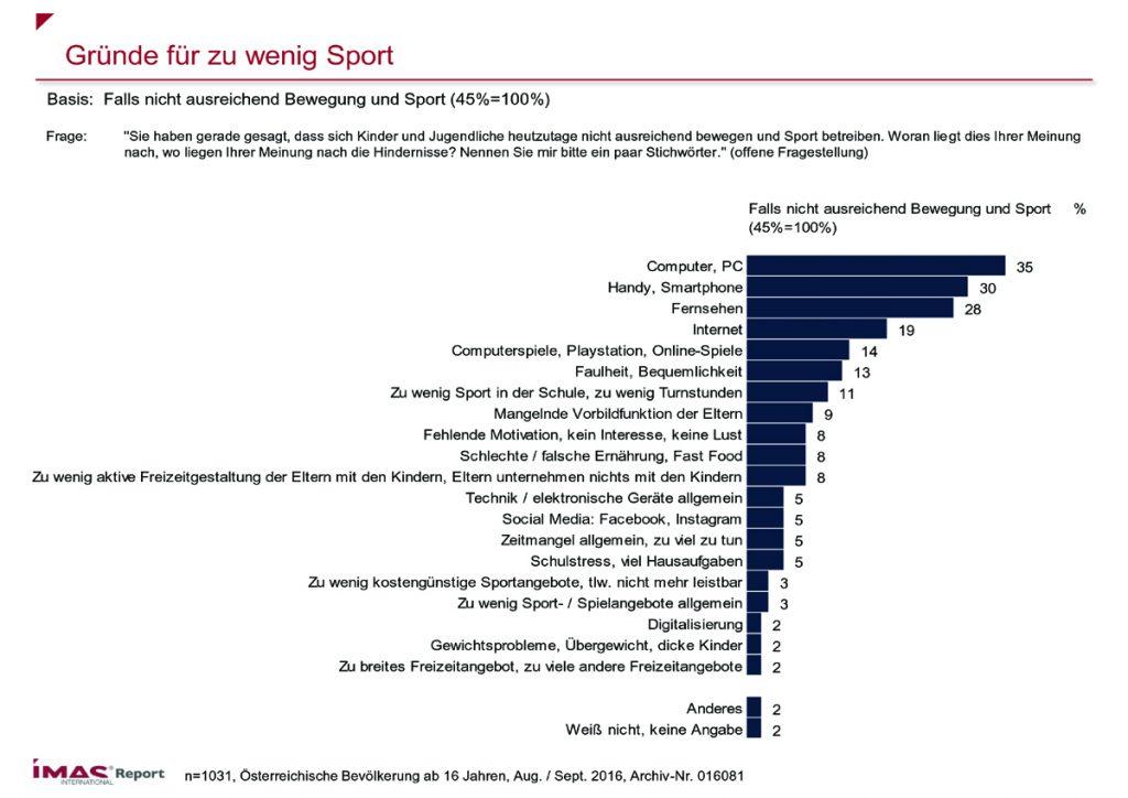 Gründe für zu wenig Sport. Quelle: IMAS International