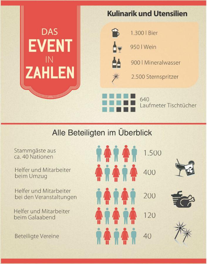 Die Zahlen des Events im Überblick