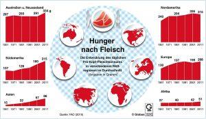 Der Hunger nach Fleisch scheint grenzenlos, die Folgen unseres Fleischkonsums sind es aber auch.